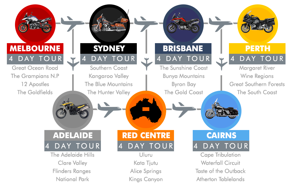 Ride-Fly-Ride Self-Guided Tours Australia wide